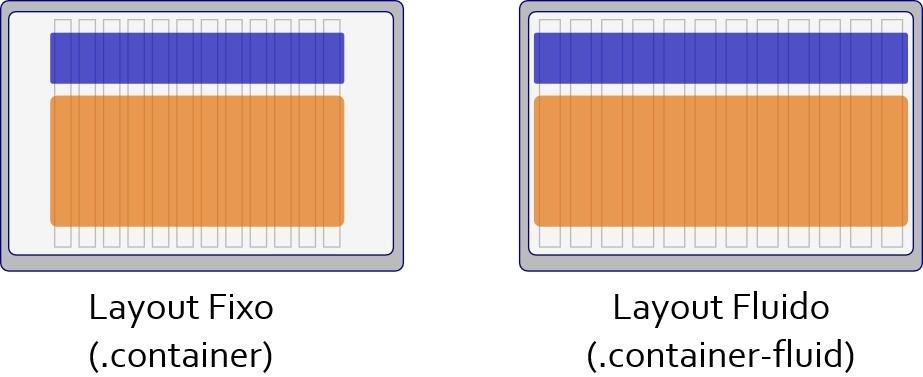Layout fixo e layout fluido bootstrap